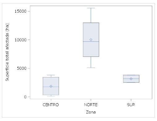 Gráfico, Gráfico de cajas y bigotes  Descripción generada automáticamente